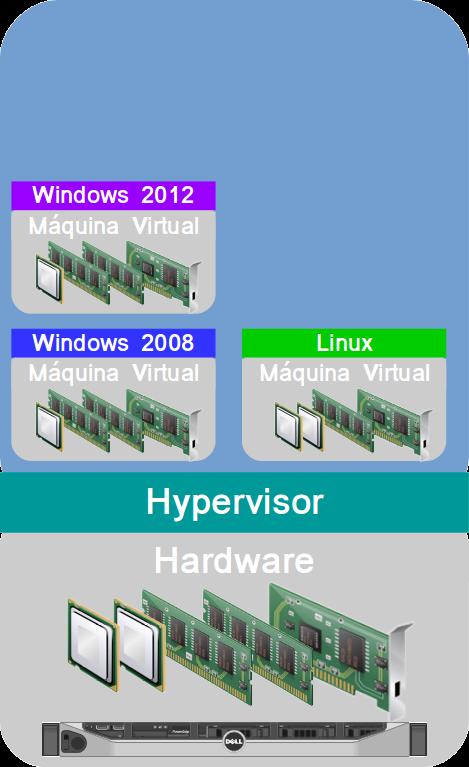 Máquinas Virtuais executando dentro de um Hypervisor
