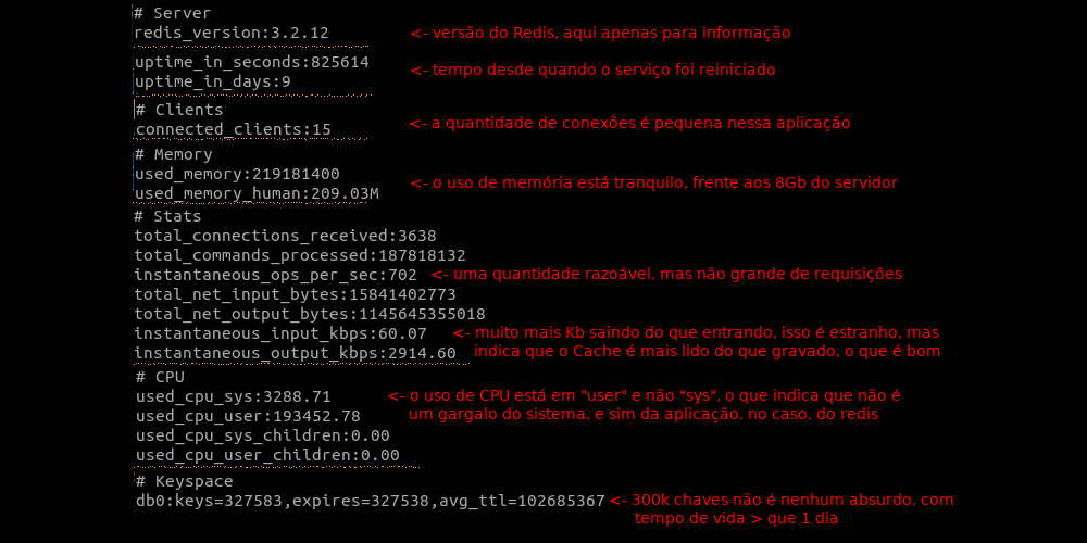 Resultado do comando INFO no Redis